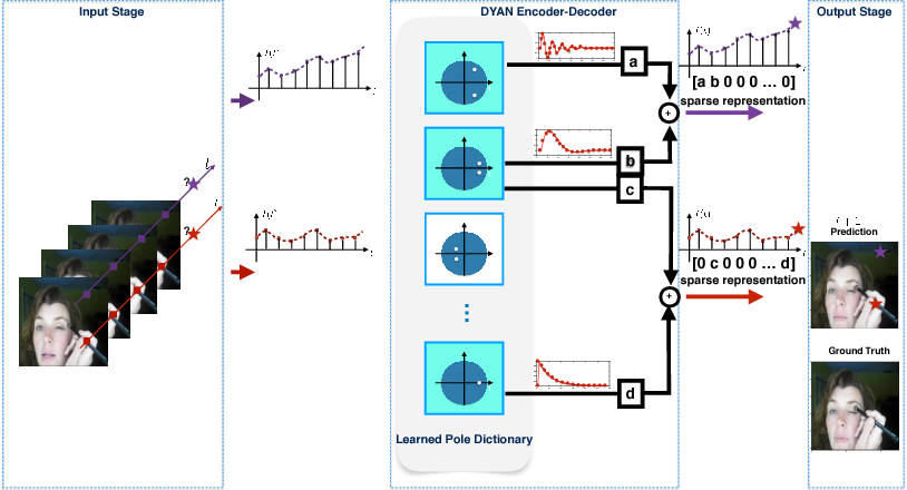 Figure 3 for DYAN: A Dynamical Atoms-Based Network for Video Prediction