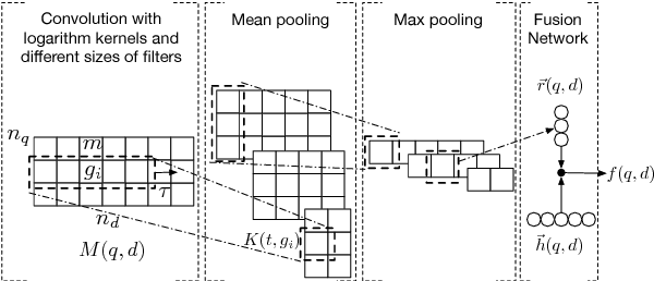 Figure 1 for A Neural Passage Model for Ad-hoc Document Retrieval
