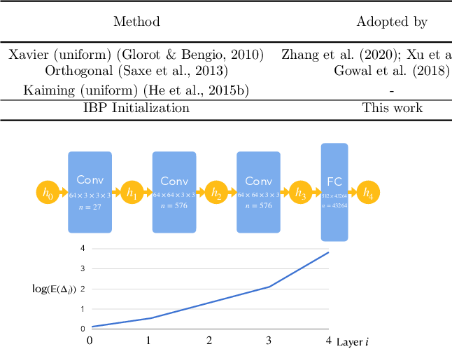 Figure 1 for Fast Certified Robust Training via Better Initialization and Shorter Warmup