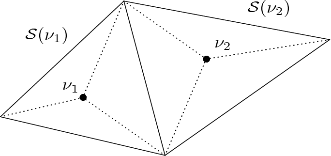 Fig. 2.1. Triangulation.