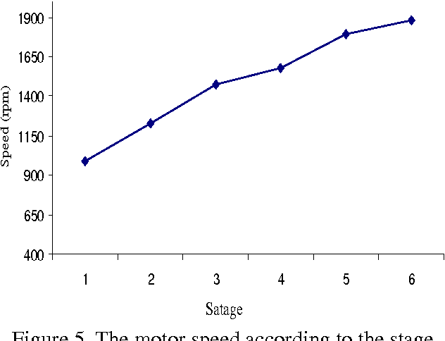 the motor speed according to the stage