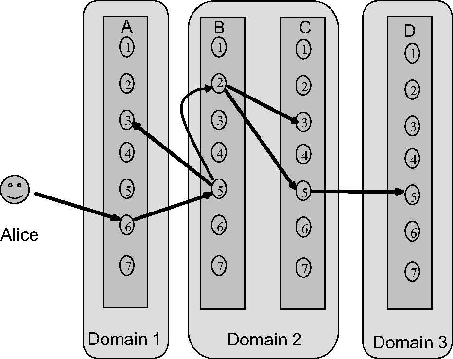 Figure 1. Sample scenario of cross domain service use. The arrows show service invocations.