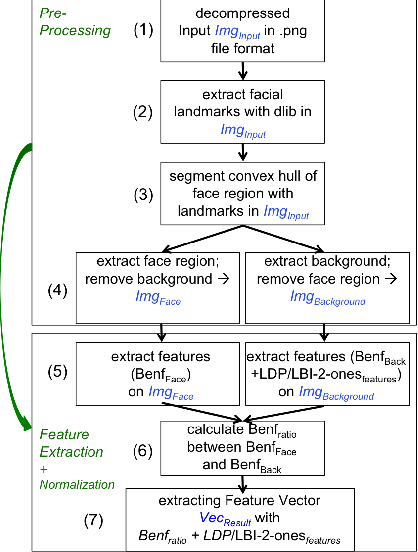 Reducing the False Alarm Rate for Face Morph Detection by a Morph