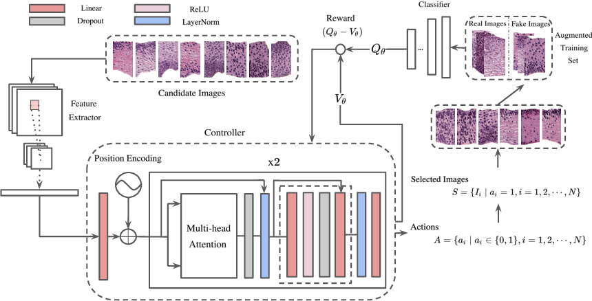Figure 1 for Synthetic Sample Selection via Reinforcement Learning