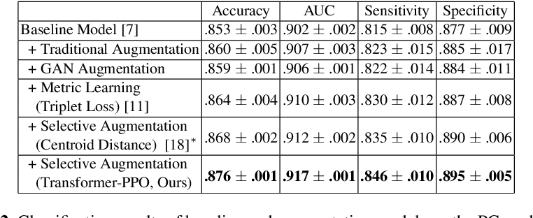 Figure 4 for Synthetic Sample Selection via Reinforcement Learning
