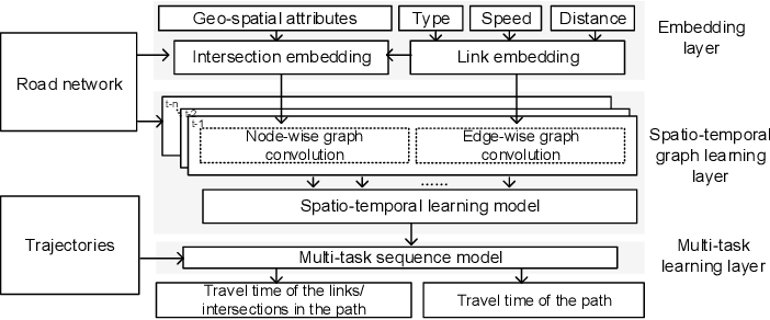 Figure 1 for Spatial-Temporal Dual Graph Neural Networks for Travel Time Estimation