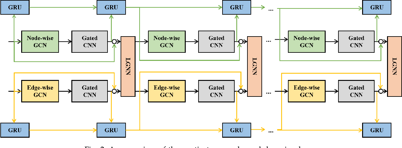 Figure 3 for Spatial-Temporal Dual Graph Neural Networks for Travel Time Estimation