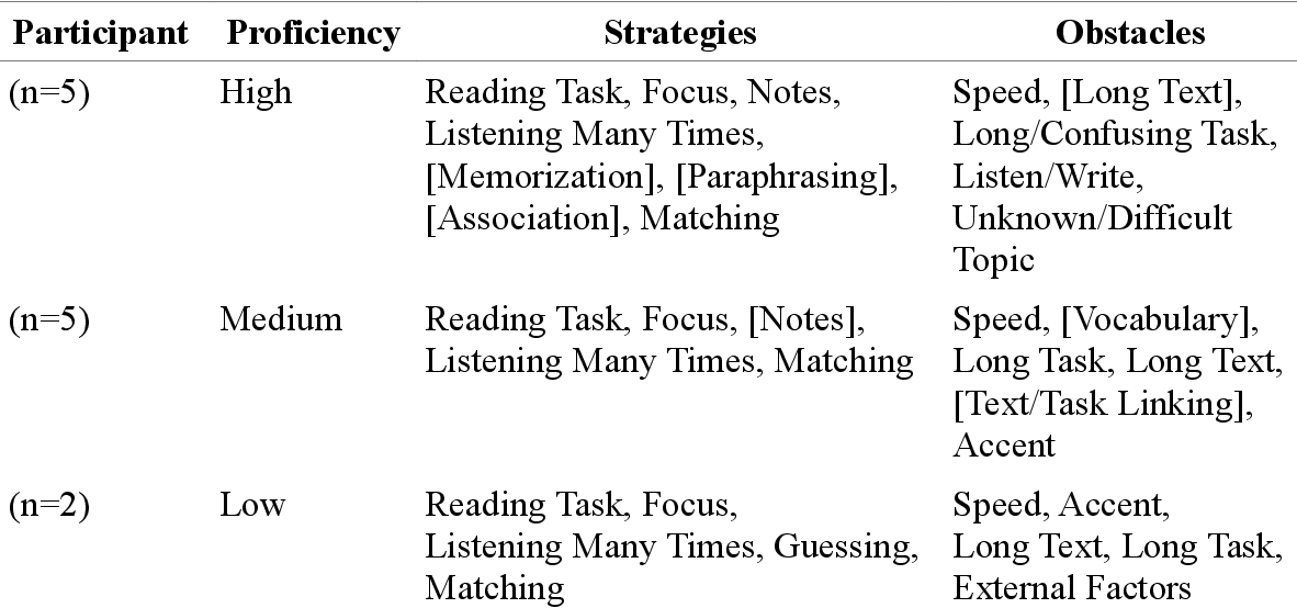 PDF] The Listening Strategies of Tunisian University EFL