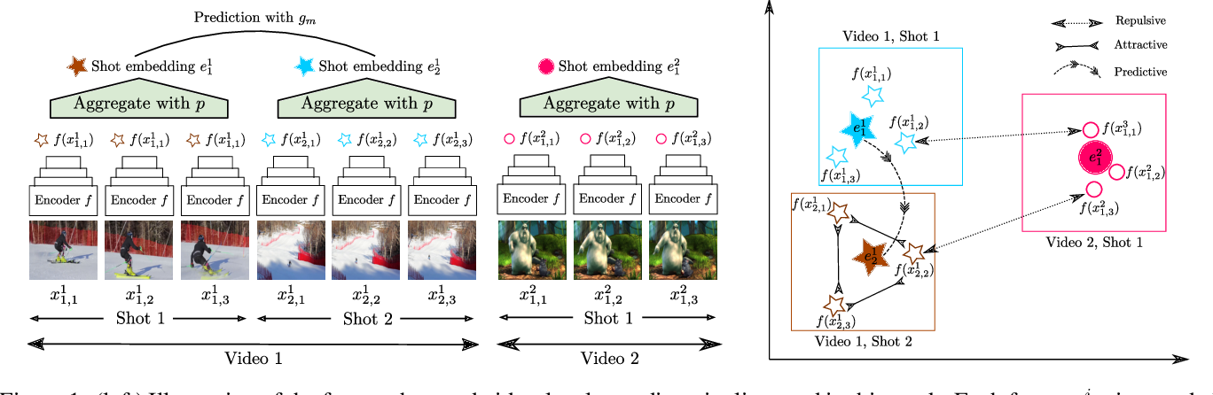 Figure 2 for Self-Supervised Learning of Video-Induced Visual Invariances