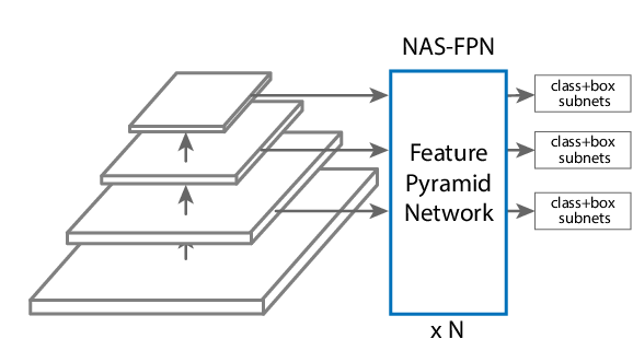 Figure 3 for NAS-FPN: Learning Scalable Feature Pyramid Architecture for Object Detection