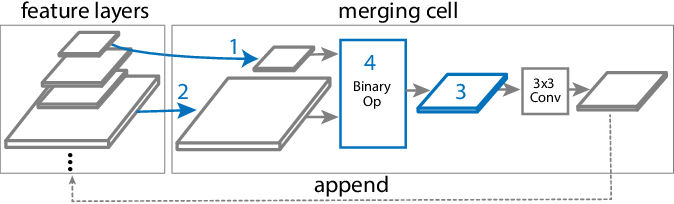 Figure 4 for NAS-FPN: Learning Scalable Feature Pyramid Architecture for Object Detection