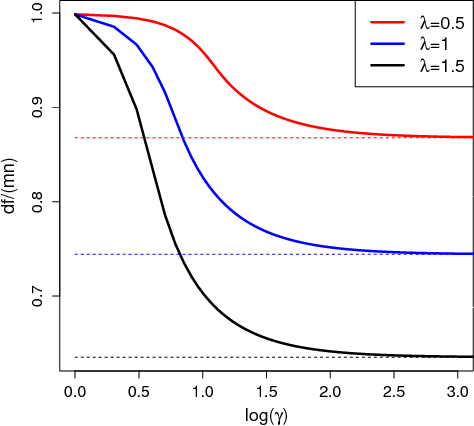 Figure 2 for Matrix Completion with Nonconvex Regularization: Spectral Operators and Scalable Algorithms