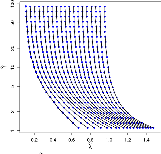 Figure 3 for Matrix Completion with Nonconvex Regularization: Spectral Operators and Scalable Algorithms