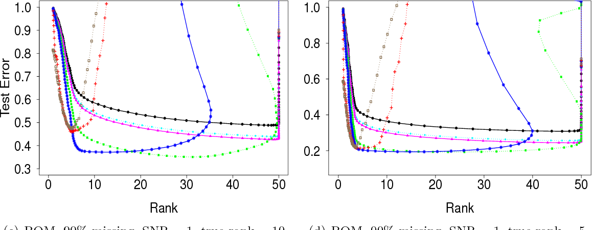 Figure 4 for Matrix Completion with Nonconvex Regularization: Spectral Operators and Scalable Algorithms