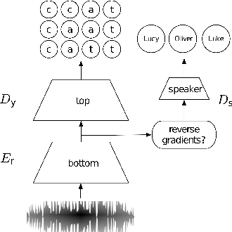 Figure 1 for To Reverse the Gradient or Not: An Empirical Comparison of Adversarial and Multi-task Learning in Speech Recognition