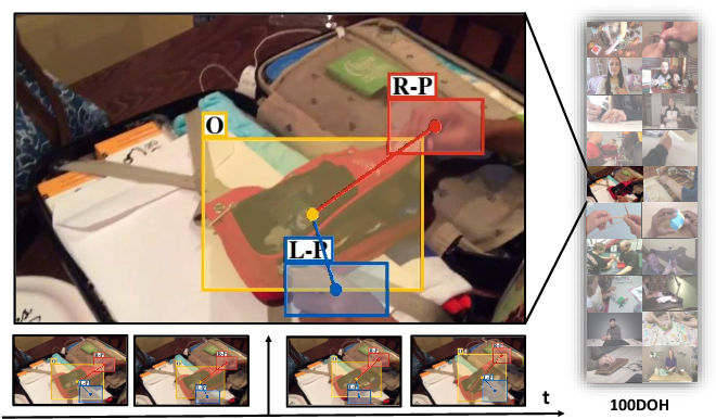 Figure 1 for Understanding Human Hands in Contact at Internet Scale