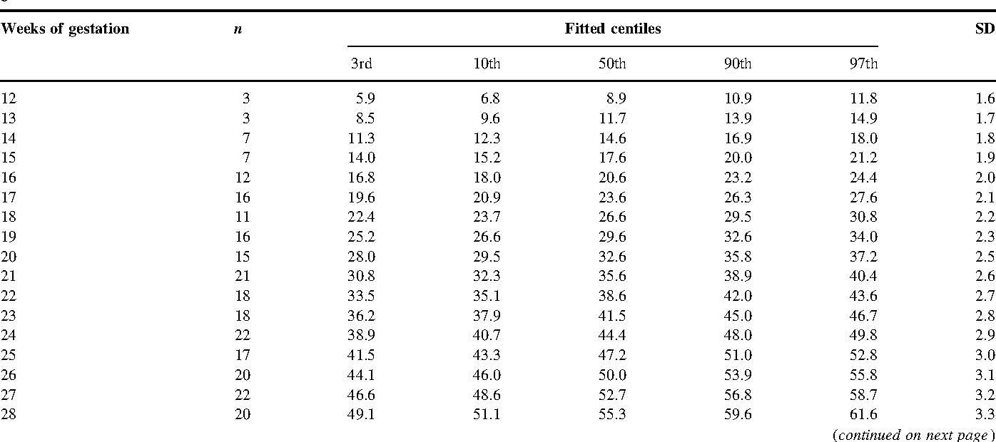 Table 7 from charts of fetal size limb bones semantic scholar table 7 nvjuhfo Images