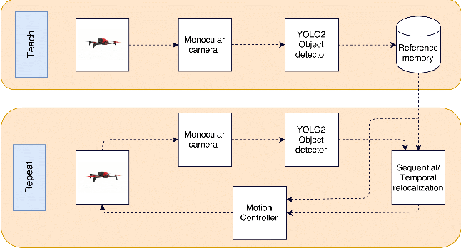 Figure 2 for UAV Visual Teach and Repeat Using Only Semantic Object Features