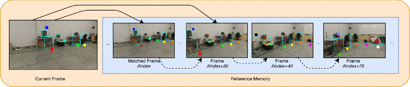 Figure 4 for UAV Visual Teach and Repeat Using Only Semantic Object Features