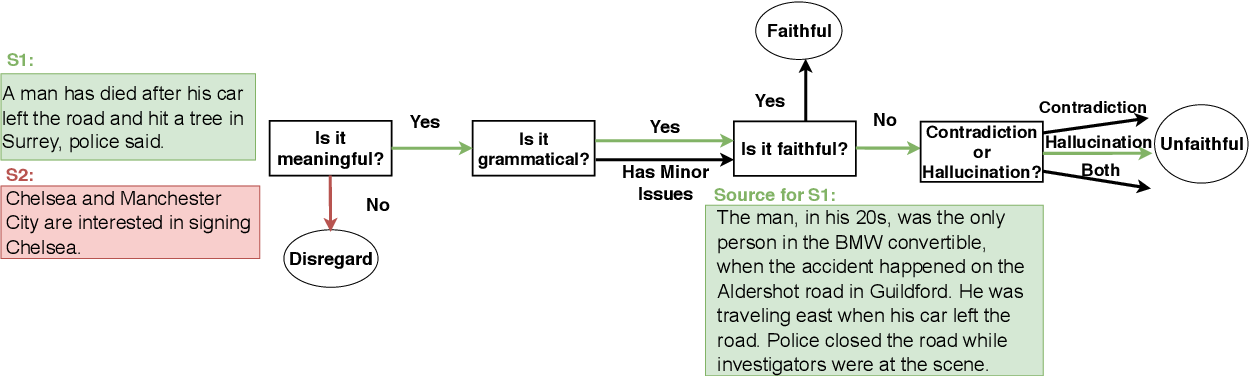 Figure 2 for FEQA: A Question Answering Evaluation Framework for Faithfulness Assessment in Abstractive Summarization