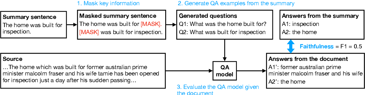 Figure 4 for FEQA: A Question Answering Evaluation Framework for Faithfulness Assessment in Abstractive Summarization