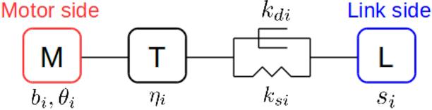 Figure 1 for Momentum Control of Humanoid Robots with Series Elastic Actuators