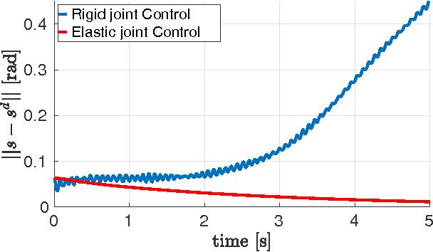 Figure 3 for Momentum Control of Humanoid Robots with Series Elastic Actuators
