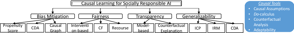 Figure 1 for Causal Learning for Socially Responsible AI