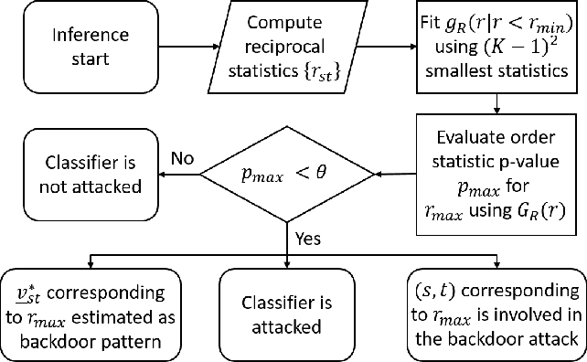 Figure 1 for Revealing Backdoors, Post-Training, in DNN Classifiers via Novel Inference on Optimized Perturbations Inducing Group Misclassification