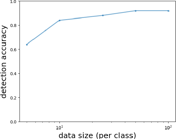Figure 4 for Revealing Backdoors, Post-Training, in DNN Classifiers via Novel Inference on Optimized Perturbations Inducing Group Misclassification