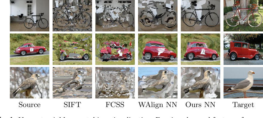 Figure 1 for Multi-Scale Convolutions for Learning Context Aware Feature Representations