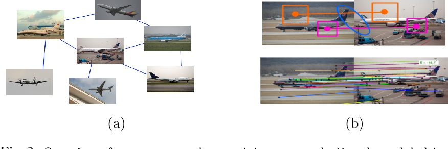 Figure 3 for Multi-Scale Convolutions for Learning Context Aware Feature Representations