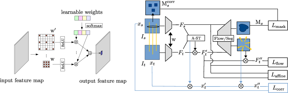 Figure 4 for Multi-Scale Convolutions for Learning Context Aware Feature Representations