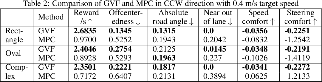 Figure 4 for Learning predictive representations in autonomous driving to improve deep reinforcement learning