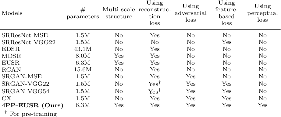 Figure 2 for Deep Learning-based Image Super-Resolution Considering Quantitative and Perceptual Quality