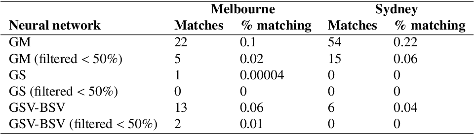 Figure 4 for The 'Paris-end' of town? Urban typology through machine learning