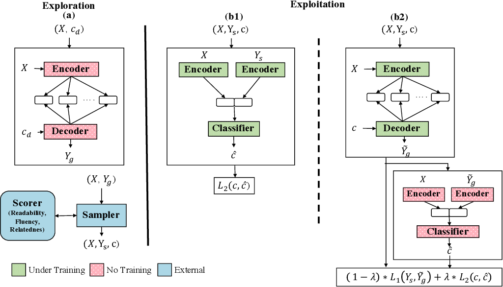 Figure 3 for Unsupervised Controllable Text Formalization