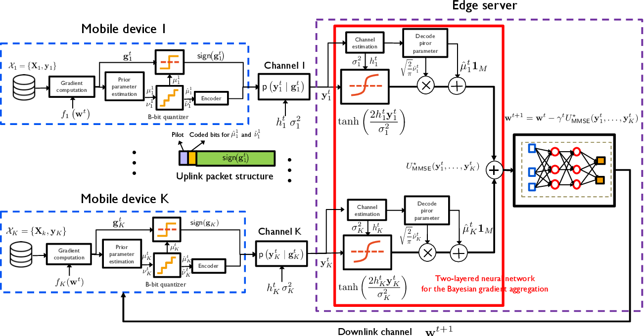 Figure 1 for Bayesian Federated Learning over Wireless Networks