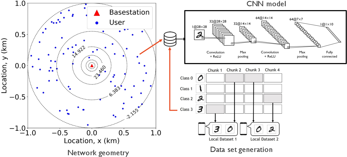 Figure 2 for Bayesian Federated Learning over Wireless Networks