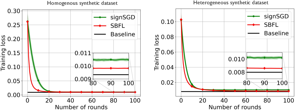 Figure 4 for Bayesian Federated Learning over Wireless Networks