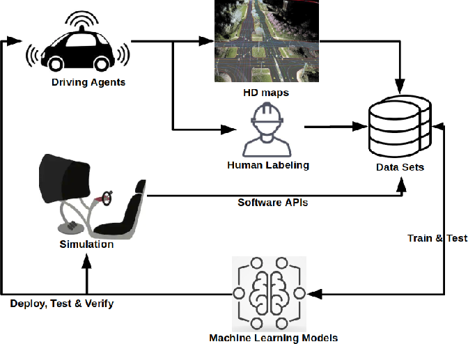 Figure 1 for Affordance Learning In Direct Perception for Autonomous Driving