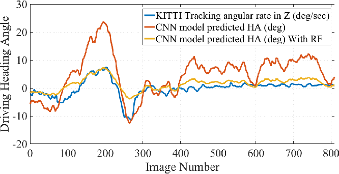 Figure 4 for Affordance Learning In Direct Perception for Autonomous Driving