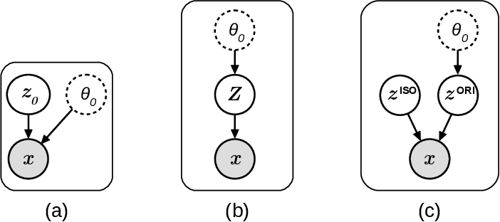 Figure 1 for Orientation-Disentangled Unsupervised Representation Learning for Computational Pathology