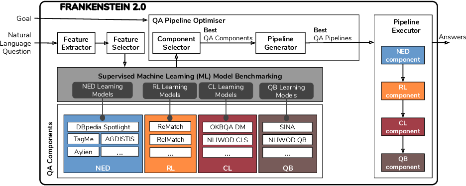 Figure 2 for Towards Optimisation of Collaborative Question Answering over Knowledge Graphs