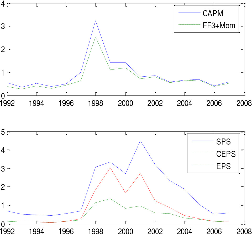 PDF] FIRM SPECIFIC VARIATION IN RETURNS AND FUNDAMENTALS IN KOREA