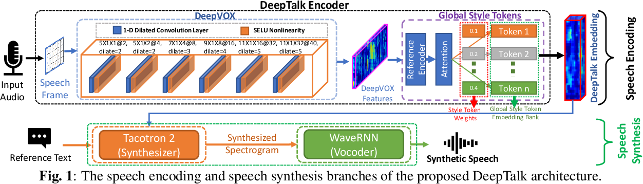 Figure 1 for DeepTalk: Vocal Style Encoding for Speaker Recognition and Speech Synthesis