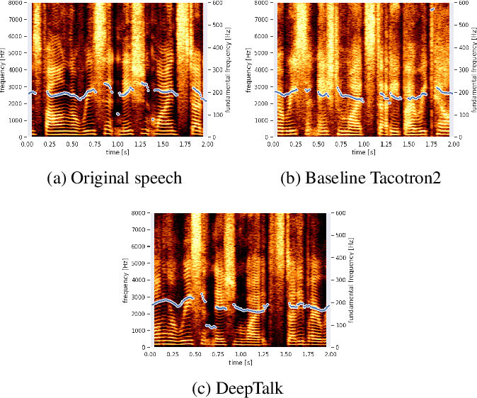Figure 3 for DeepTalk: Vocal Style Encoding for Speaker Recognition and Speech Synthesis