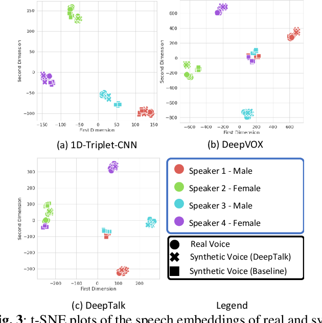 Figure 4 for DeepTalk: Vocal Style Encoding for Speaker Recognition and Speech Synthesis