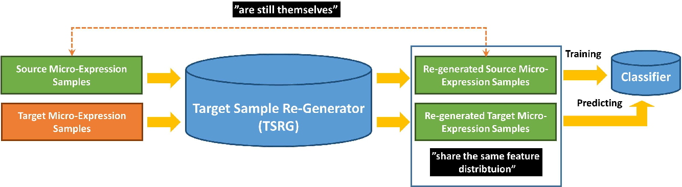 Figure 1 for Learning a Target Sample Re-Generator for Cross-Database Micro-Expression Recognition