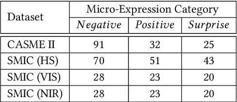 Figure 2 for Learning a Target Sample Re-Generator for Cross-Database Micro-Expression Recognition